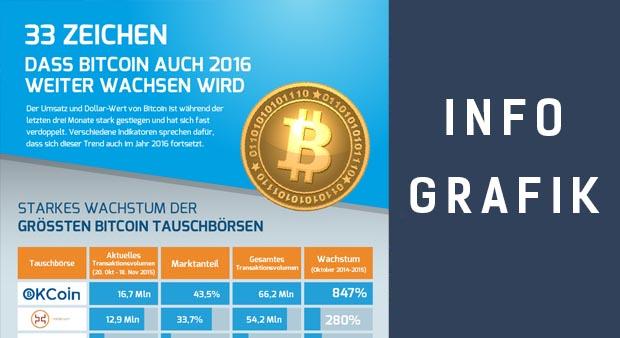 Infografik Bitcoin