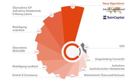 Advent International und Bain Capital Private Equity sind neue Eigentümer der Concardis GmbH