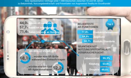 Studie: Augmented Reality hat hohe Relevanz für stationären Einzelhandel